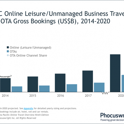 Here are the top four Asia Pacific OTA trends to help you plan ahead