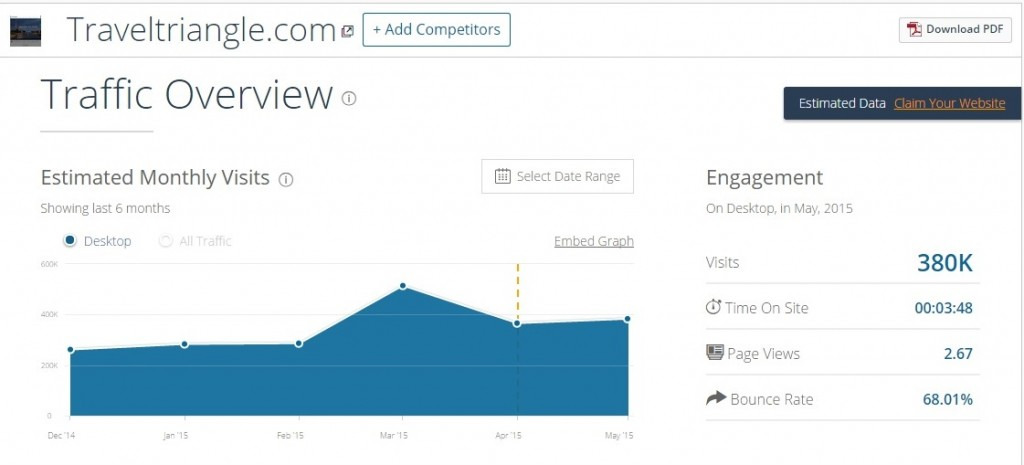 TravelTriangle gets around 380k visits
