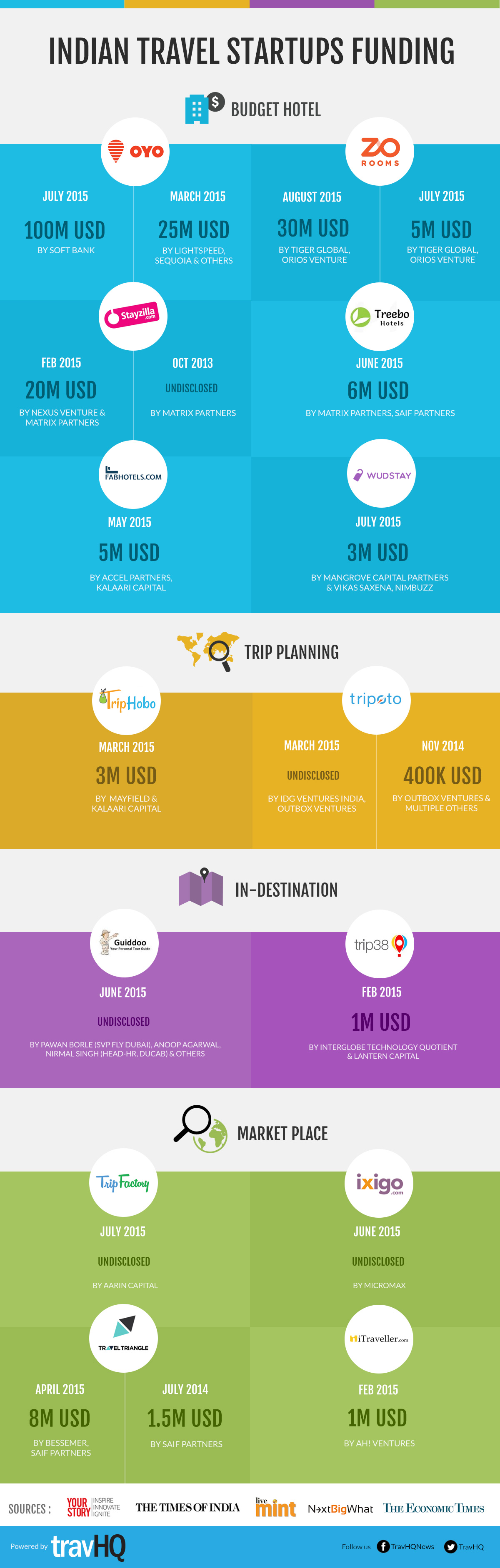 travel startup funding infographic