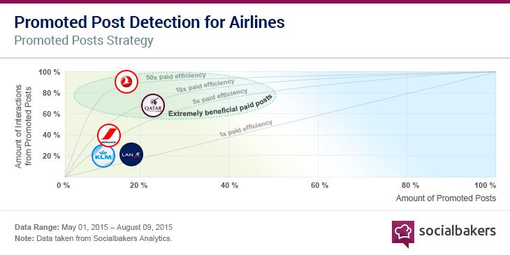 Aviation Graph