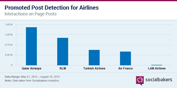 Aviation Graph 3
