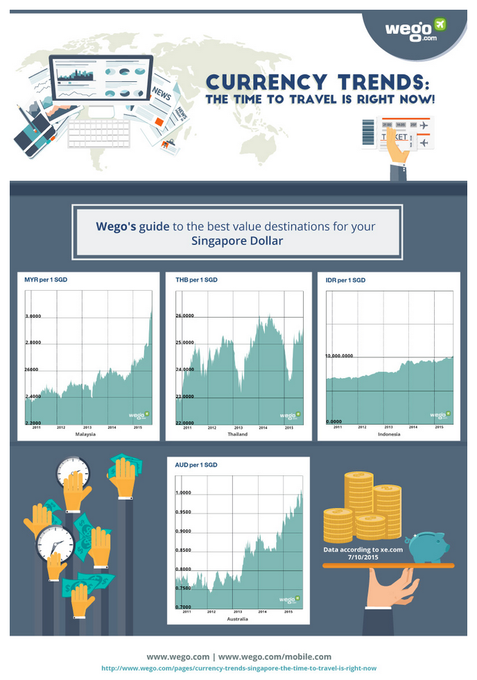 Wego Infographic Singaporean Travel