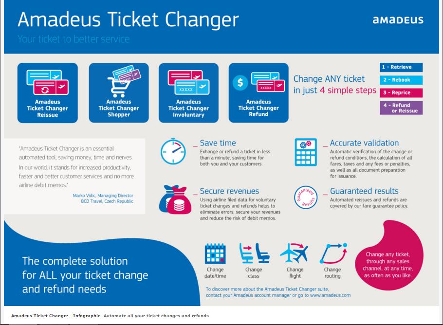 Amadeus Services