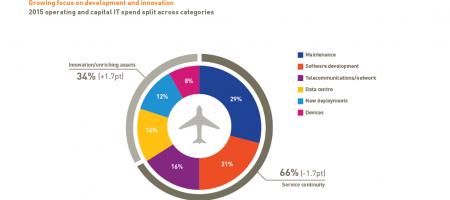 Airlines need to stay on point with their game by pushing connected travel on their priority list