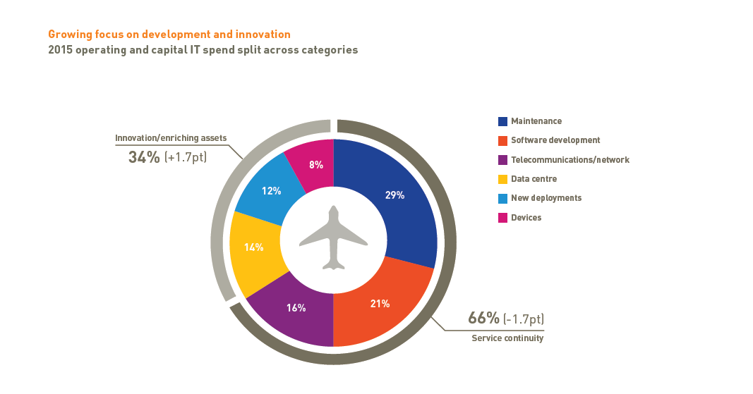 it trends in airline sita