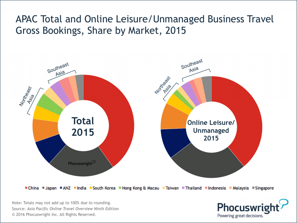 Phocuswright-Figure1-APACTotalLeisureUnmanaged-SharebyMarket