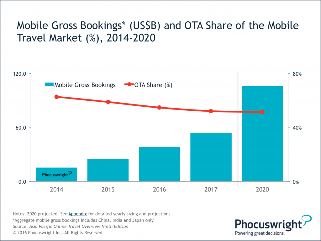 Phocuswright-Figure4-MobileGrossBookings+OTAMobileMarketShare