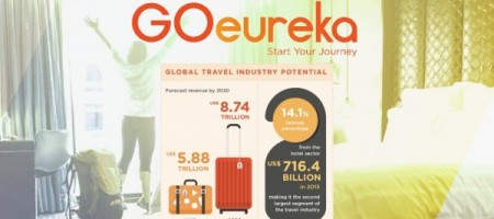 Meet GOeureka, the new disruptor in hotel bookings using blockchain and cryptocurrency